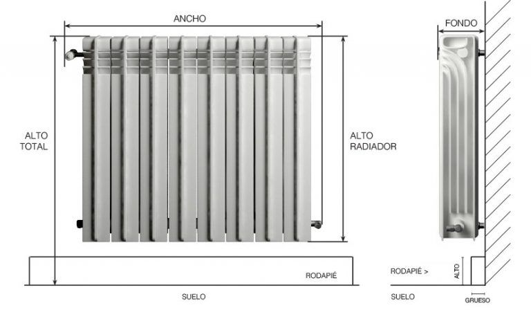 Radiator Covers How to measure your Radiator