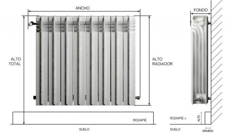 Cubreradiadores Como medir tu Radiador
